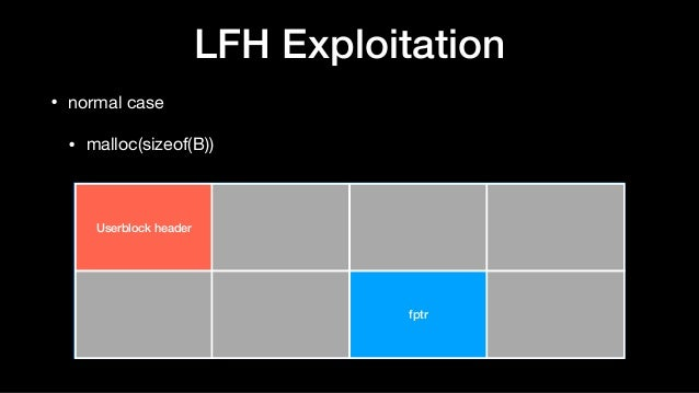LFH Exploitation • normal case  • malloc(sizeof(B)) Userblock header fptr