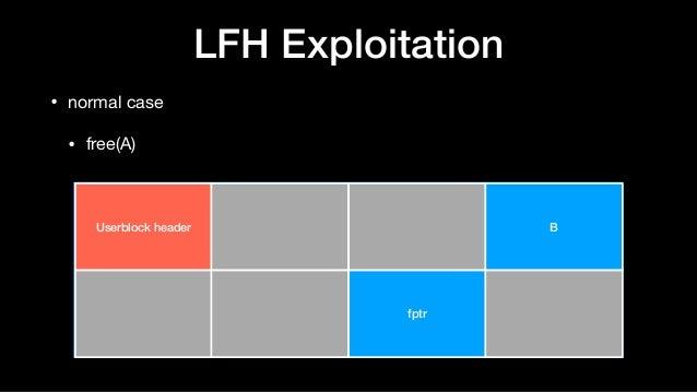 LFH Exploitation • normal case  • free(A) Userblock header B fptr