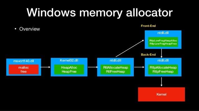 Windows memory allocator • Overview Kernel32.dll HeapAlloc HeapFree msvcrt140.dll malloc free ntdll.dll RtlAllocateHeap Rt...