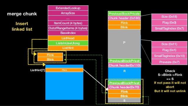 ExtendedLookup ArraySize … ItemCount (4 bytes) OutofRangeItems (4 bytes) BaseIndex ListHead ListsInUseUlong ListHint Flink...
