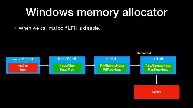 Windows memory allocator • When we call malloc if LFH is disable. Kernel32.dll HeapAlloc HeapFree msvcrt140.dll malloc fre...