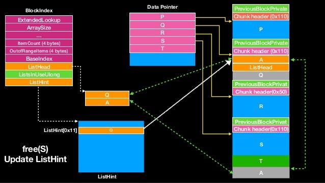 Q A Chunk header (0x110) PreviousBlockPrivate Q Chunk header (0x110) PreviousBlockPrivate Chunk header(0x50) PreviousBlock...
