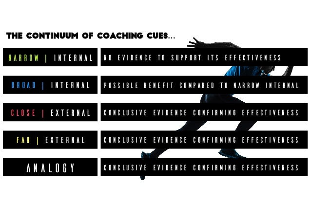 Narrow | Internal Broad | Internal Close | External Far | External The continuum of coaching cues… ANALOGY No evidence to ...