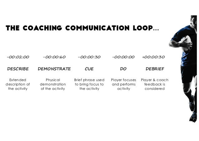 The coaching communication loop… -00:02:00 DESCRIBE -00:00:30 CUE -00:00:00 DO +00:00:30 DEBRIEF -00:00:60 DEMONSTRATE Ext...