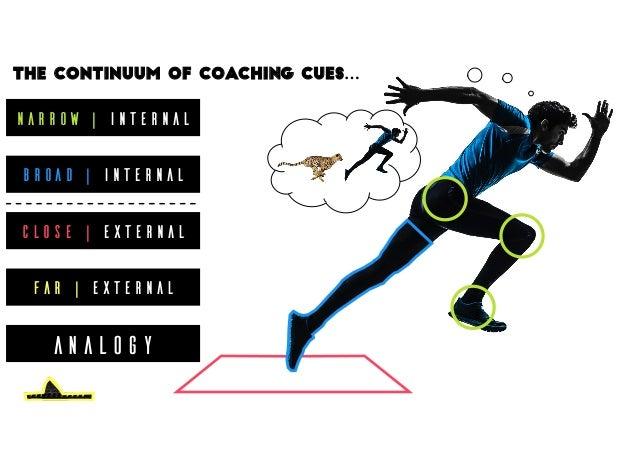 Narrow | Internal Broad | Internal Close | External Far | External The continuum of coaching cues… ANALOGY