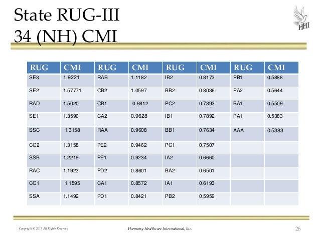Medicare Rug Levels Meze Blog