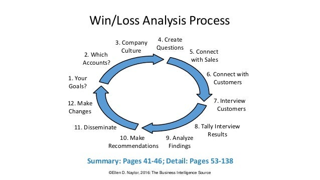 win loss analysis Those who do not learn from history are doomer to repeat it that's why you  should conduct a sales win/loss analysis of your closed deals.