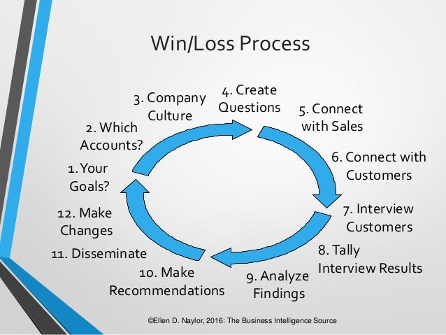 The Why, What & How of Win Loss Analysis