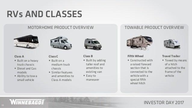 Winnebago Industries Investor Day Presentation