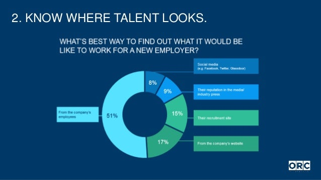2. KNOW WHERE TALENT LOOKS.