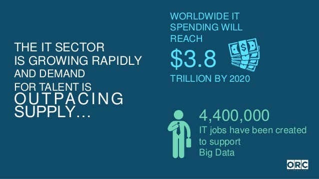 4,400,000 IT jobs have been created to support Big Data WORLDWIDE IT SPENDING WILL REACH $3.8 TRILLION BY 2020 THE IT SECT...