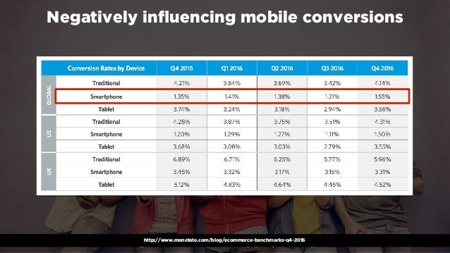 #winningmobile at #learninbound by @aleyda from @orainti Negatively influencing mobile conversions http://www.monetate.com/...