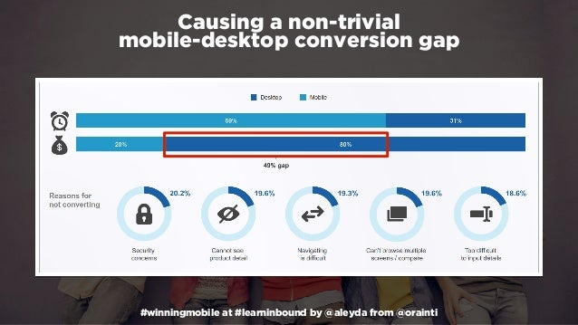 #winningmobile at #learninbound by @aleyda from @orainti Causing a non-trivial  mobile-desktop conversion gap