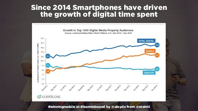 #winningmobile at #learninbound by @aleyda from @orainti Since 2014 Smartphones have driven  the growth of digital time s...