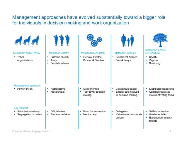 bureaucratic and agile organizations Waterfall sounds old-fashioned and bureaucratic agile stands for  agile service management value chain «agile» is the new must  traditional service management organizations in a more agile and hopefully value.