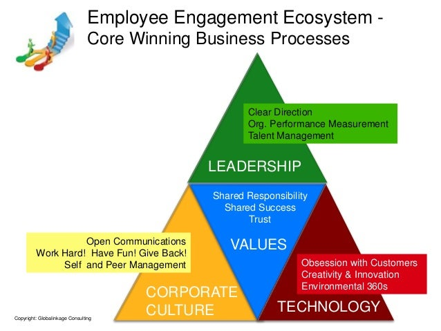 Employee Engagement Ecosystem -                                Core Winning Business Processes                            ...