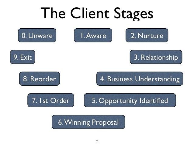 Winning New Business... the Better Way. Slide 2