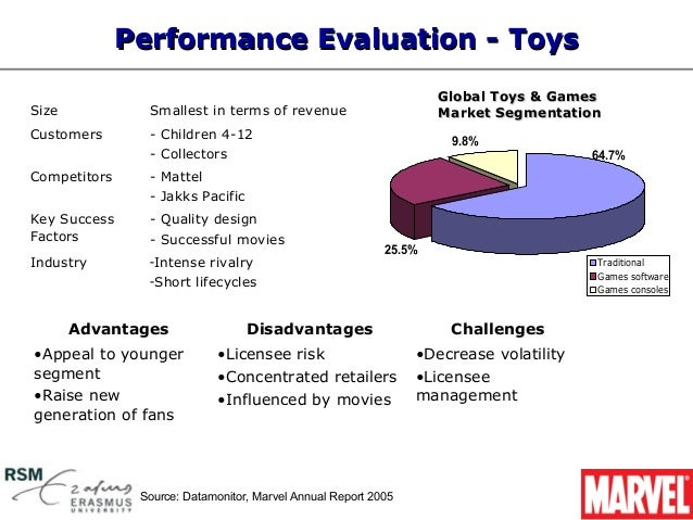 swot marvel entertainment inc Marvel entertainment, llc - company profile & swot analysis, is a source of comprehensive company data and information the report covers the company's structure, operation, swot analysis, product and service offerings and corporate actions, providing a 360˚ view of the company.