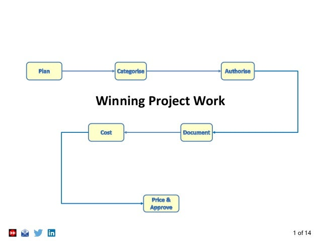 1 of 14 Winning Project Work