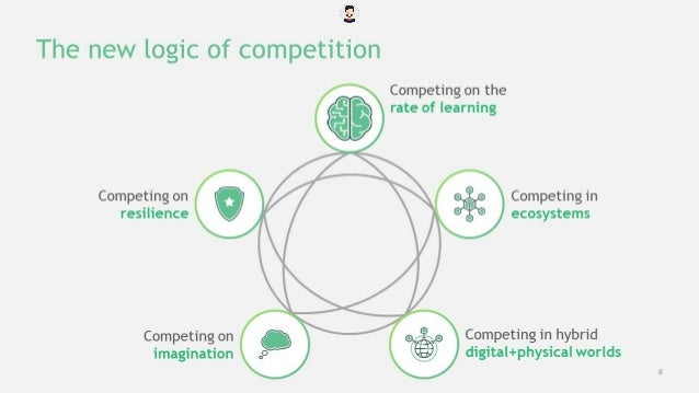 Winning the 2020s - The New Logic of Competition (BCG - collected by Truong Bomi) Slide 3