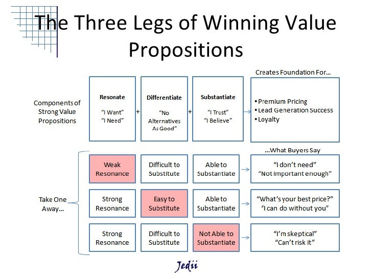the five winning value propositions A good value proposition can give you an advantage over your  you should  choose them by providing five benefits unique to the company.