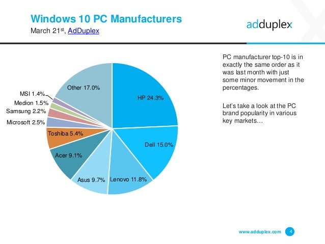 Windows 10 PC Manufacturers March 21st, AdDuplex PC manufacturer top-10 is in exactly the same order as it was last month ...