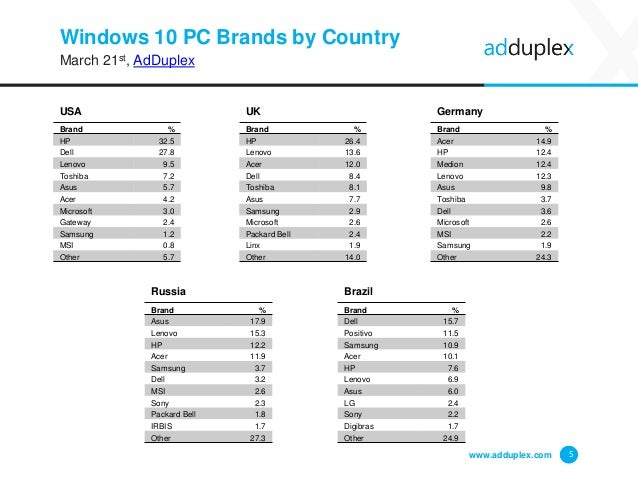 Windows 10 PC Brands by Country March 21st, AdDuplex Brand % HP 32.5 Dell 27.8 Lenovo 9.5 Toshiba 7.2 Asus 5.7 Acer 4.2 Mi...