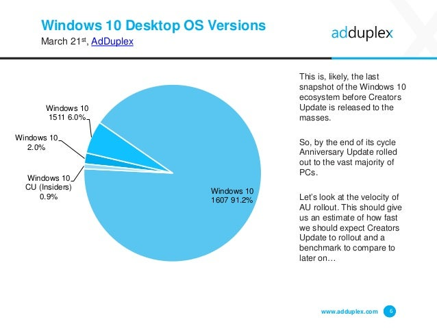 Windows 10 Desktop OS Versions March 21st, AdDuplex This is, likely, the last snapshot of the Windows 10 ecosystem before ...