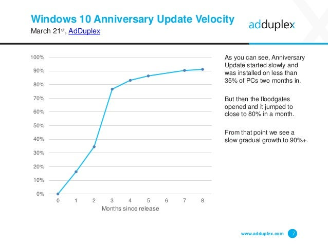 Windows 10 Anniversary Update Velocity March 21st, AdDuplex As you can see, Anniversary Update started slowly and was inst...
