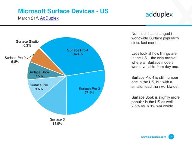 Microsoft Surface Devices - US March 21st, AdDuplex Not much has changed in worldwide Surface popularity since last month....