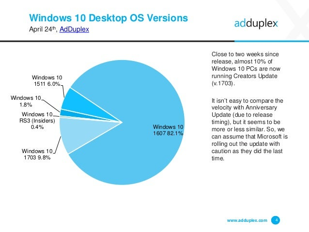 Windows 10 Desktop OS Versions April 24th, AdDuplex Close to two weeks since release, almost 10% of Windows 10 PCs are now...