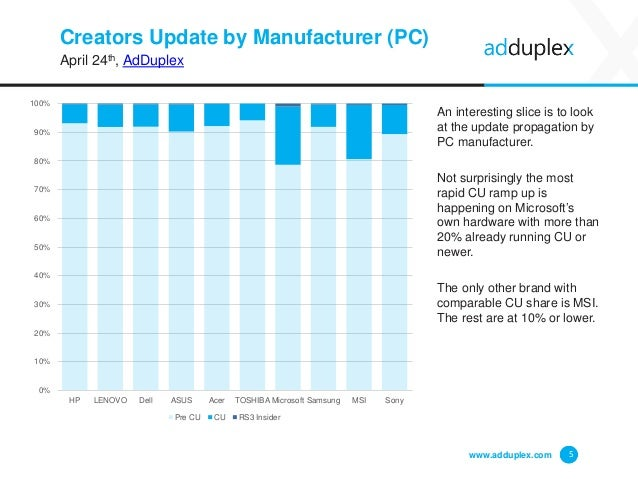 Creators Update by Manufacturer (PC) April 24th, AdDuplex An interesting slice is to look at the update propagation by PC ...