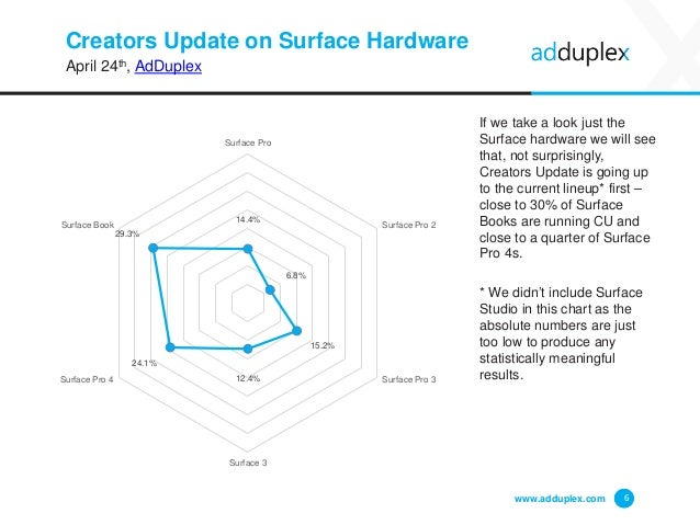 Creators Update on Surface Hardware April 24th, AdDuplex If we take a look just the Surface hardware we will see that, not...