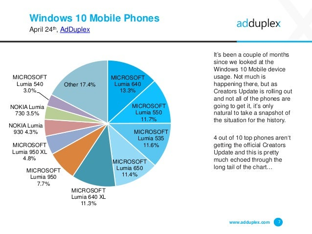 Windows 10 Mobile Phones April 24th, AdDuplex It's been a couple of months since we looked at the Windows 10 Mobile device...
