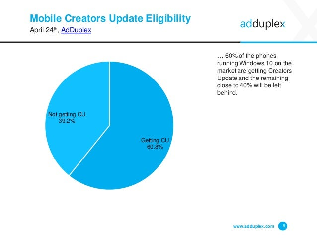 Mobile Creators Update Eligibility April 24th, AdDuplex … 60% of the phones running Windows 10 on the market are getting C...