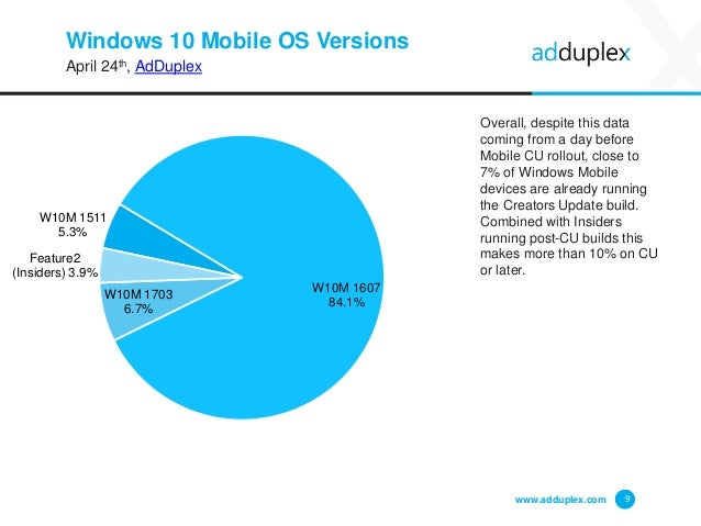 Windows 10 Mobile OS Versions April 24th, AdDuplex Overall, despite this data coming from a day before Mobile CU rollout, ...