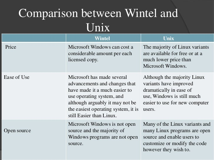 The server shootout between linux and windows nt