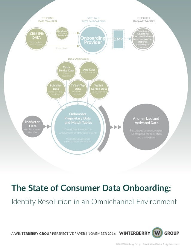 The State of Consumer Data Onboarding: Identity Resolution in an Omnichannel Environment A WINTERBERRY GROUP PERSPECTIVE P...