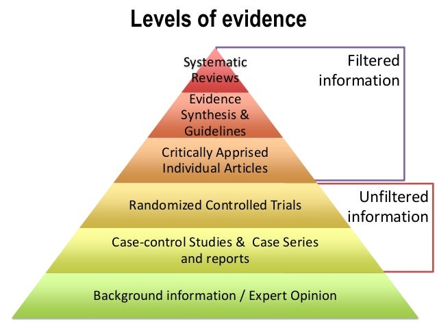 Reading, writing and systematic review