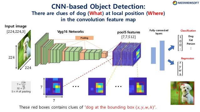Tutorial on Object Detection (Faster R-CNN)