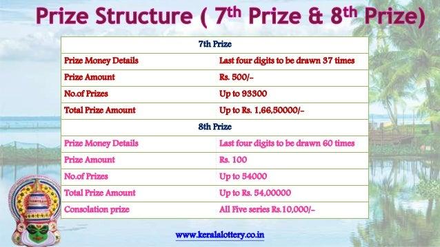 Kerala Lottery Result Chart 2017