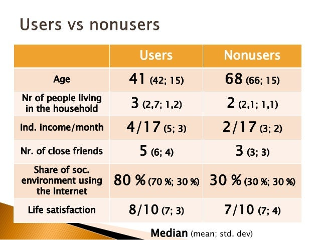 Having proxy No proxy Age 66 (63; 13) 73 (73; 14) Nr of people living in the household 2 (2,03; 12) 1 (1,63; 4) Ind. incom...