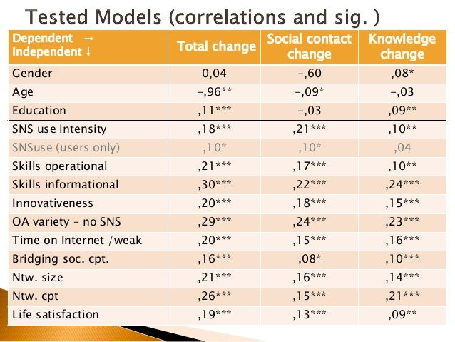 Model 1 Model 2 Model 3 Model 4 Age -,025 ,025 ,029 ,056 Education ,106** ,038 ,028 ,007 SNS use intensity ,145*** -,072 -...