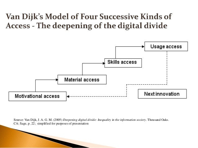 Source: Van Dijk, J. A. G. M. (2005) Deepening digital divide: Inequality in the information society. Thousand Oaks. CA: S...
