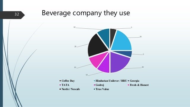 consumer buying behavior of tea Types of consumer buying behavior types of consumer buying behavior are determined by: level of involvement in purchase decision importance and intensity of interest in a product in a particular situation.