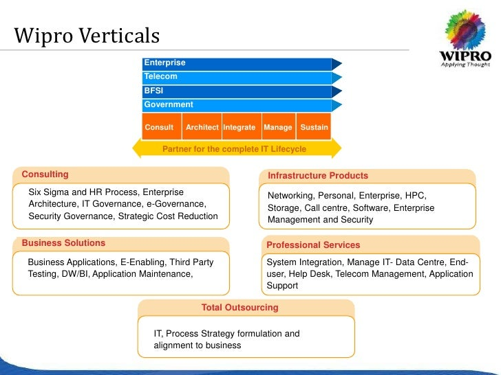 Human Resources Management at Wipro