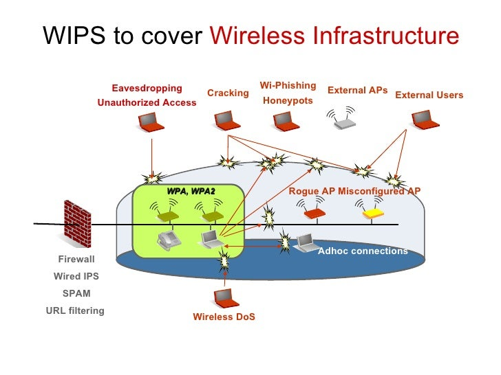 Wireless Intrusion Prevention Systems or WIPS