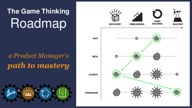 The Game Thinking Roadmap a Product Manager's path to mastery gamethinking.io