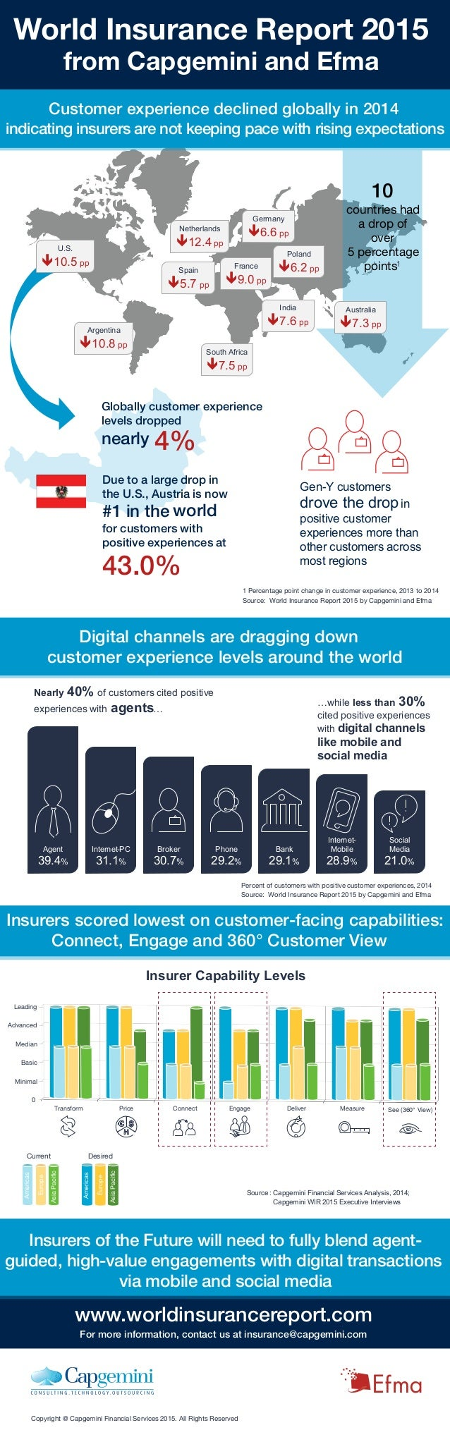 Customer experience declined globally in 2014 indicating insurers are not keeping pace with rising expectations Argentina ...