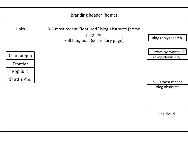"""Branding header (home)<br />3-5 most recent """"featured"""" blog abstracts (home page) or<br />Full blog post (secondary page)<..."""